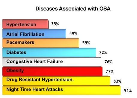 diseases associated with osa