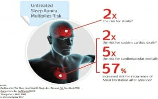 sleep-apnea-multiplies-risk